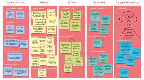 CX journey mapping process